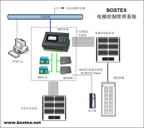 了bostex电梯控制管理系统如何与电梯控制机柜箱以及访客对讲系统连接